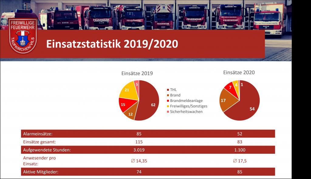 Einsatzstatistik 2019/2020